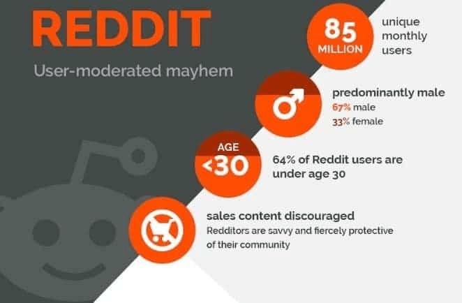 social media marketing reddit user stats