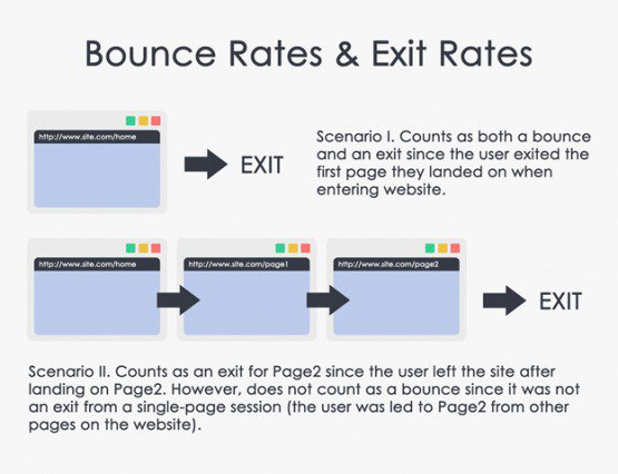 bounce rates exit rates 2 555x426