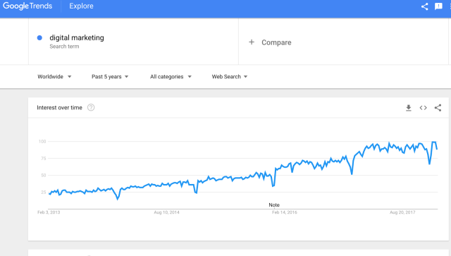 digital marketing Explore Google Trends