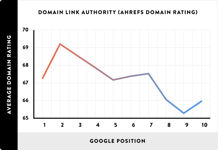 08 Domain Link Authority AHREFs Domain Rating line