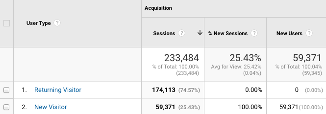 2018 03 03 21 23 11 Making Sense of Google Analytics Users User Type and New Users iDimension