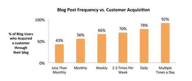 How Often Should You Update Your Blog Writtent