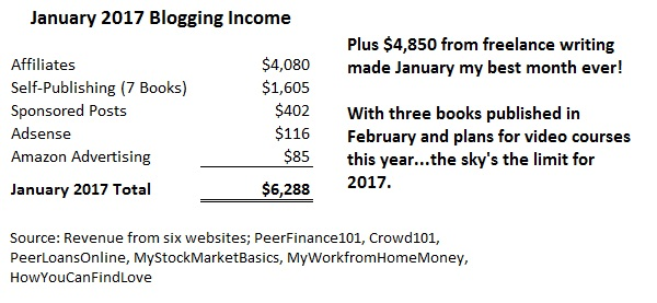 how much do you make blogging