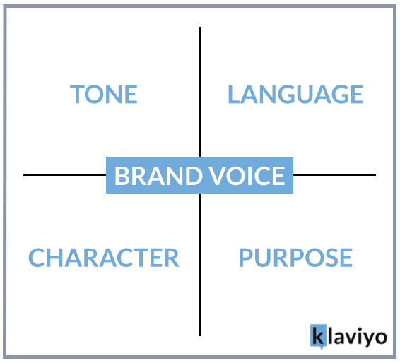 how to develop a brand voice 1