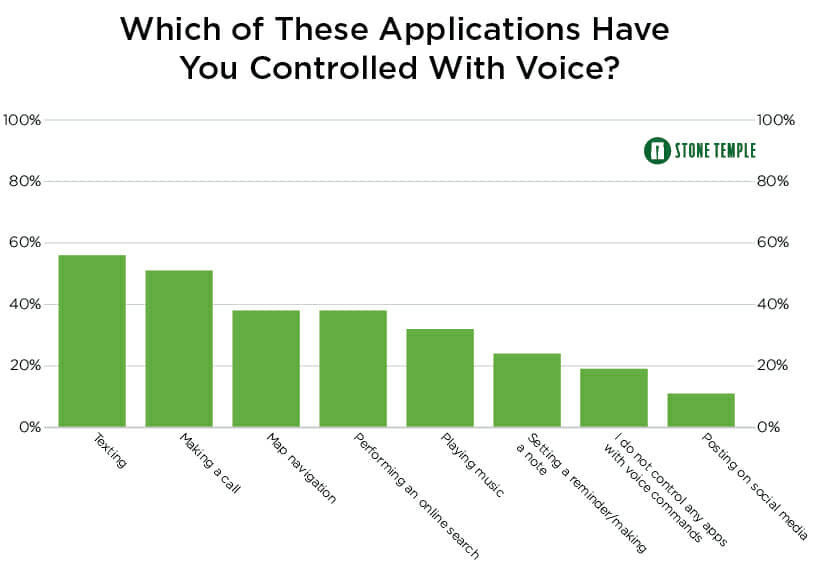 12 which of these apps have you controlled with voice