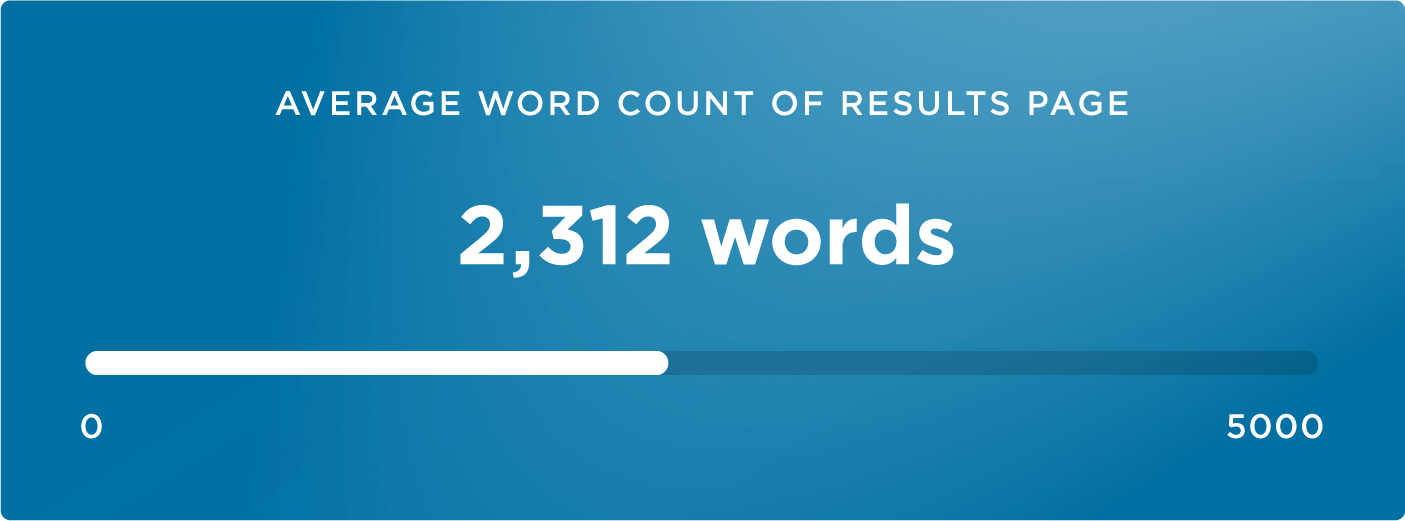 20 average word count