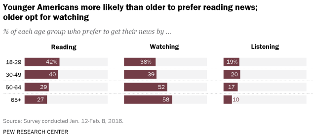 2018 04 06 16 27 29 Younger adults more likely than older to prefer reading news Pew Research Cent