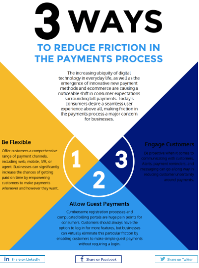 2018 04 08 17 19 00 Infographic Three Ways to Reduce Friction in Payments