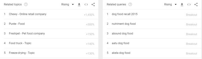 2018 04 08 18 15 24 dog food Explore Google Trends