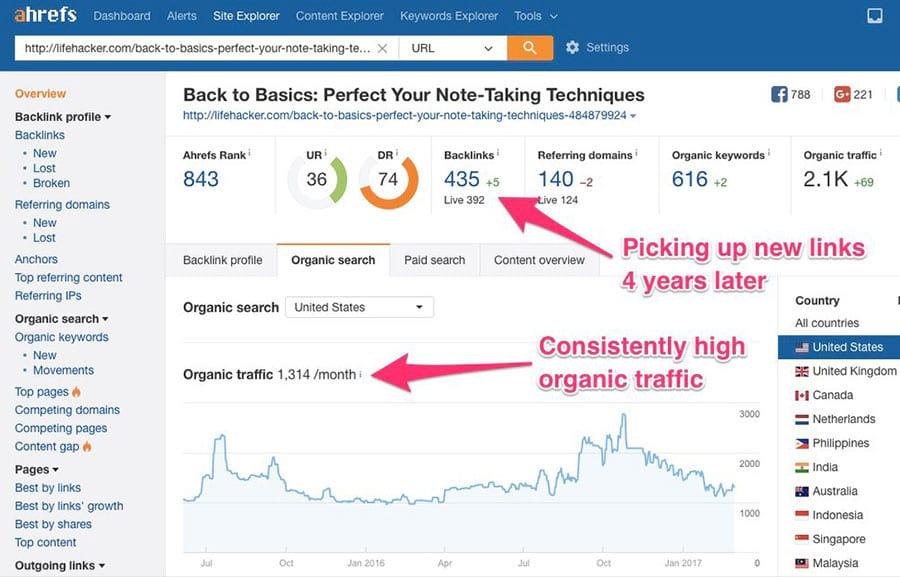LifeHack Organic Search Evergreen