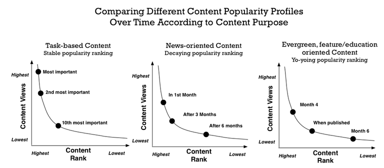 cm curve compare