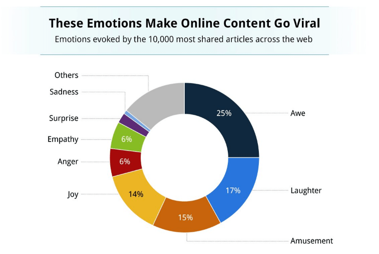 curiosity gap emotional content triggers