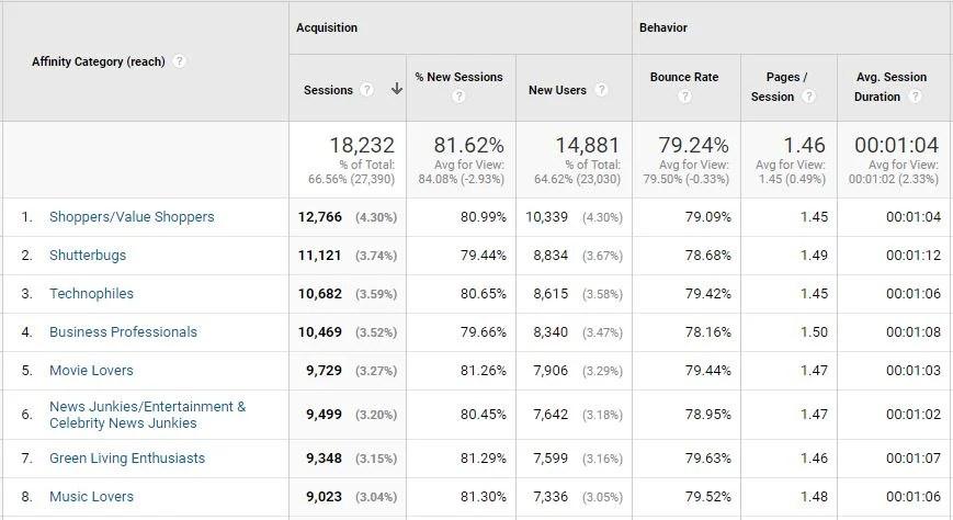 google analytics affinity reports 1