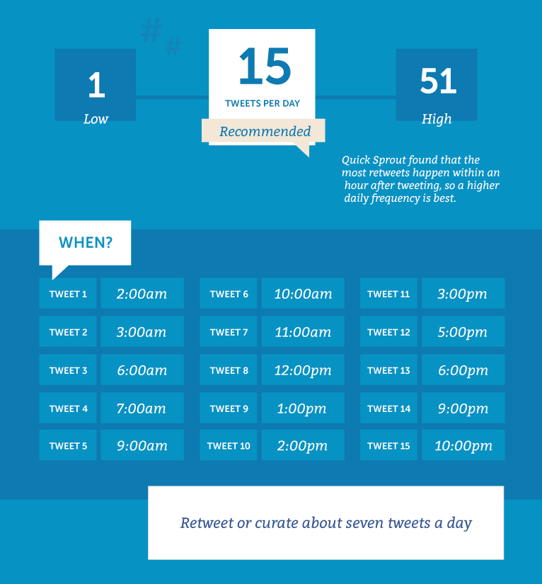 how often to post on social media infographic 2