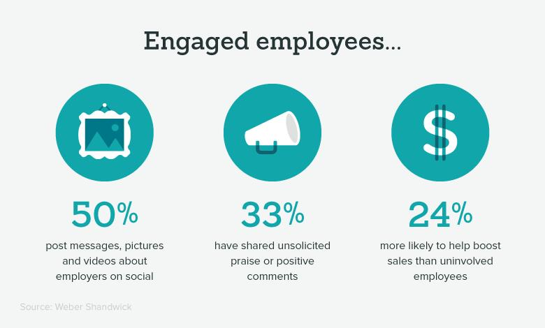important employee engagement engaged employee stats