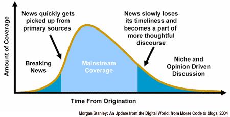 news curve