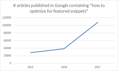 rise of featured snippet optimization articles in 2017