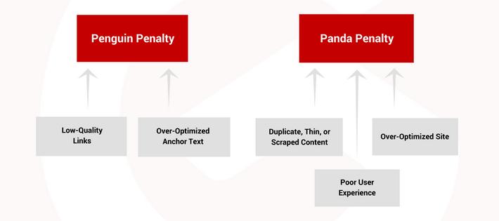 Anchor Text Penalty 1