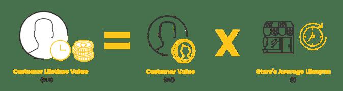 Customer Lifetime Value CLV Calc