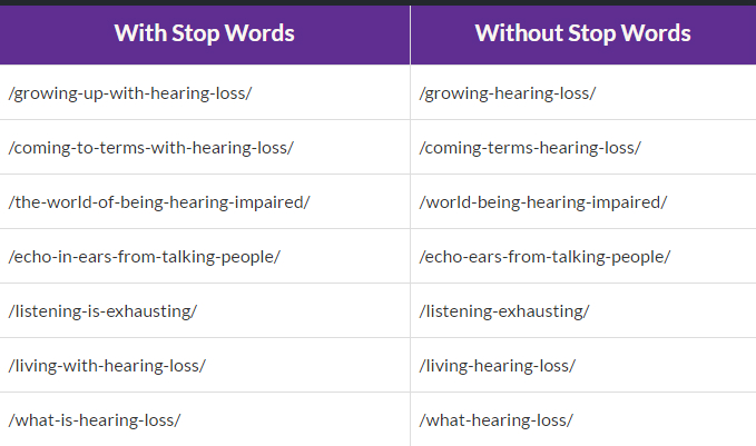 Stop Words