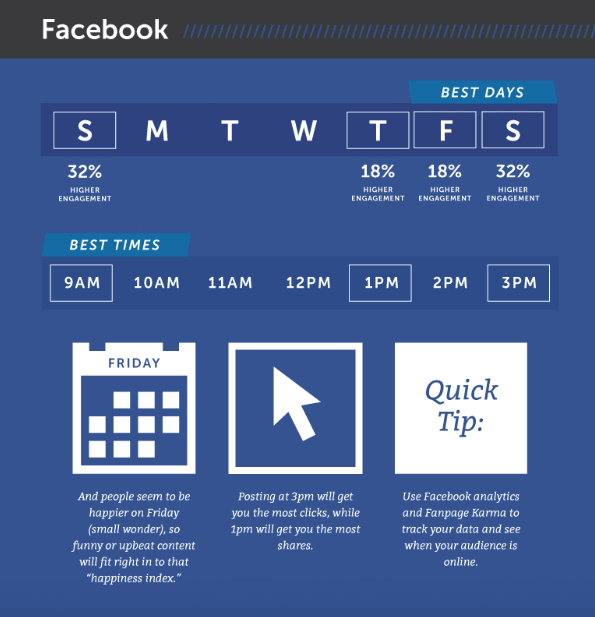 The Best Time to Post on Instagram Facebook Twitter LinkedIn Pinterest and Google Infographic