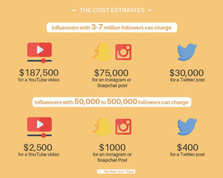 cost estimates of influencers