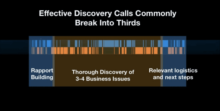 effective sales discovery calls