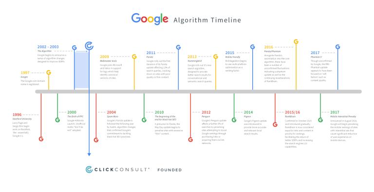 chronologie de l'algorithme de google