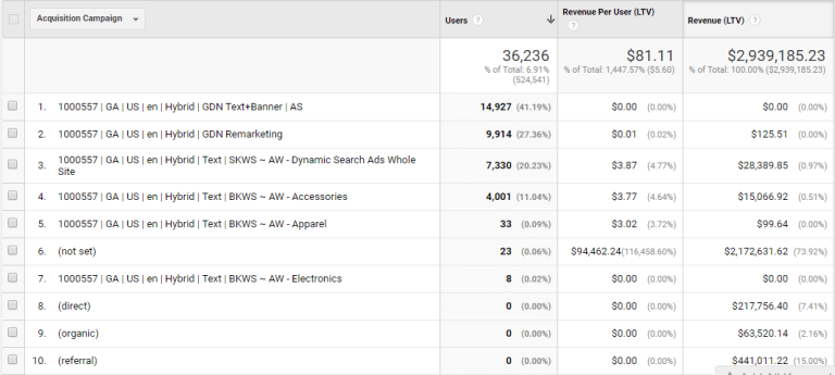 google analytics customer lifetime value reports acquisition campaign view