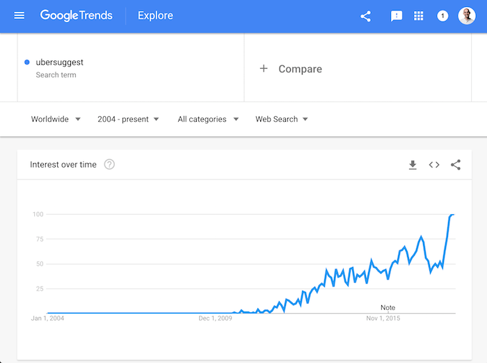 ubersuggest google trends