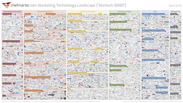 marketing technology landscape 2018 slide 600px