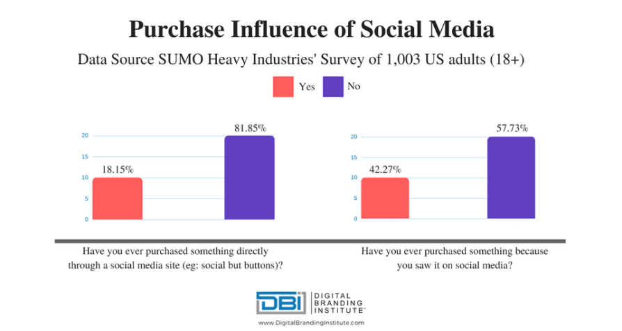 purchase influence on social media 960x512