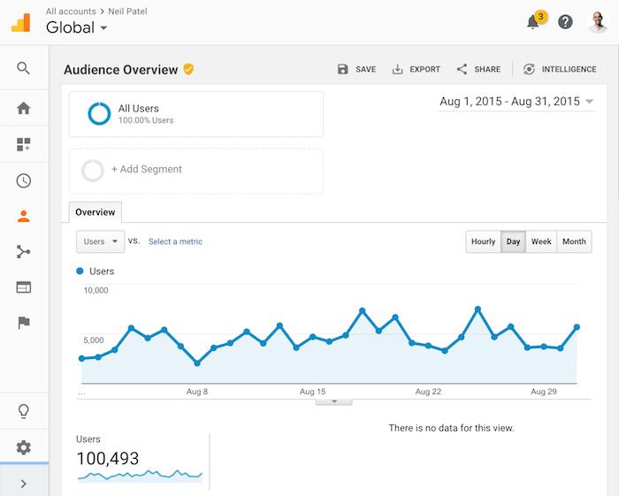 august 2015 traffic
