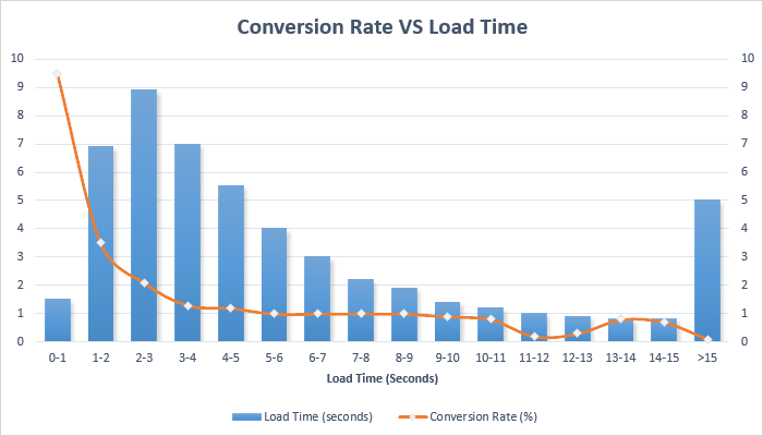 conversion rates and load time