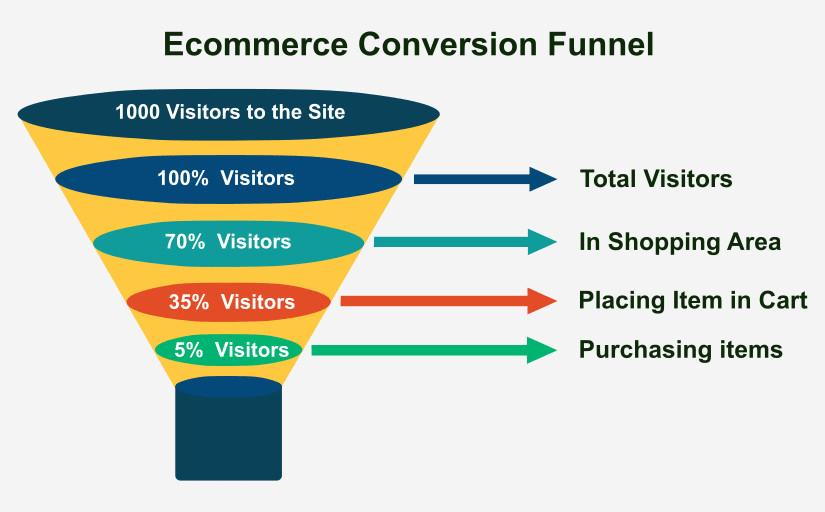 ecommerce marketing funnel