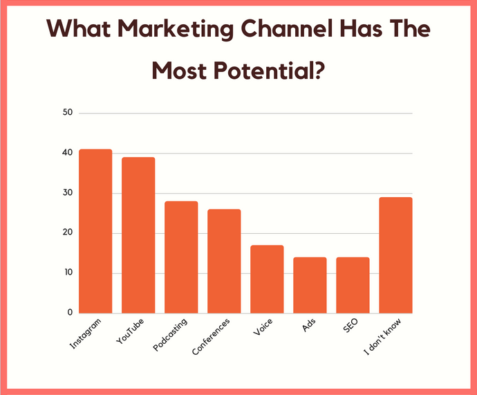 marketing channel potential