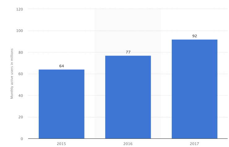 spotify monthly active users