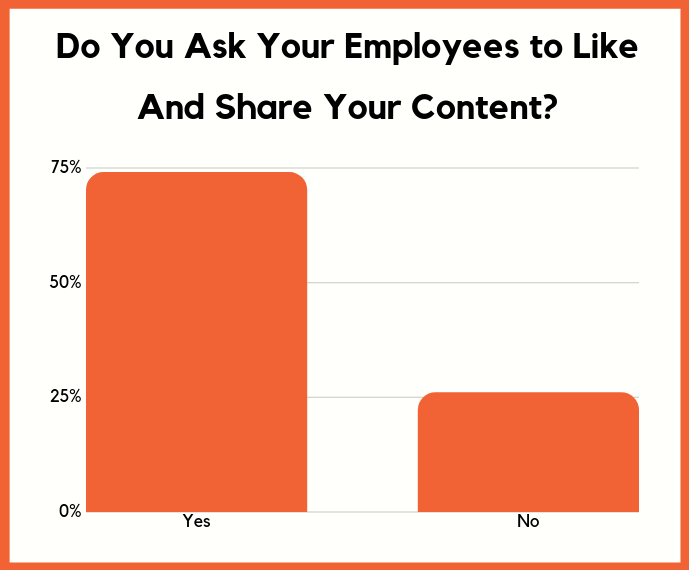 employees content share