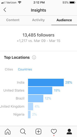 instagram countries