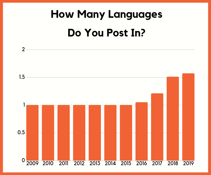 language post in