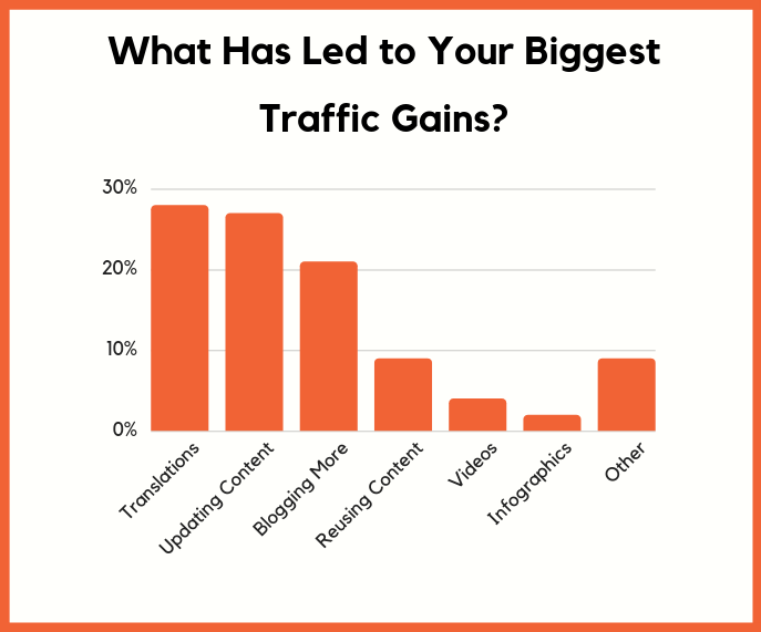 traffic gains