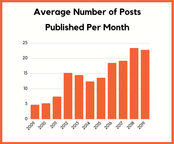 posts published