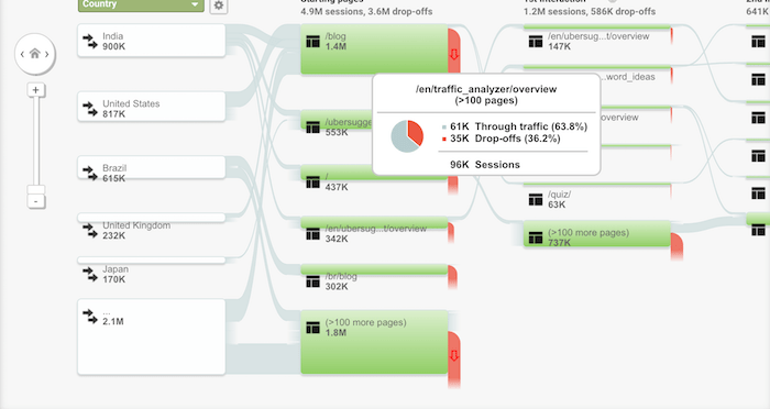 users flow