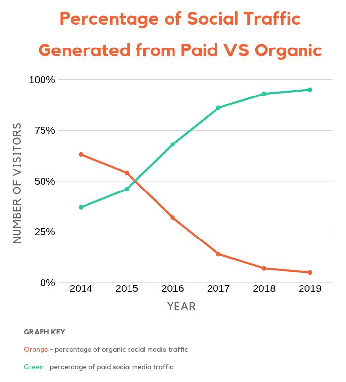 paid versus organic