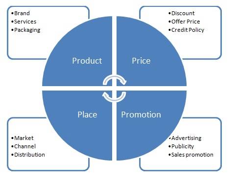 4 ps of marketing visualization