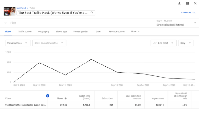 compare youtube analytics