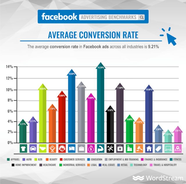 facebook average conversion rate why social media is pay to play in 2021