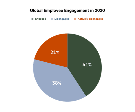 online survey creator employee engagement stats