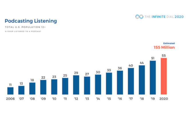 add your podcast to facebook - facebook podcast data