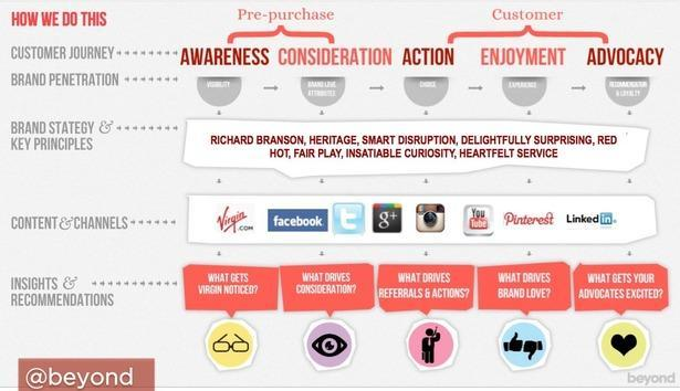 content strategy - virigin example of using big data